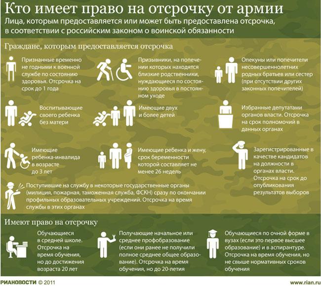 Кто имеет право на отсрочку от армии в России