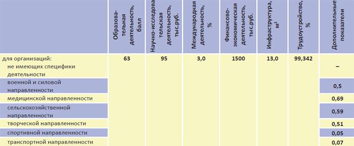 Пороговые значения показателей для оценки эффективности ВУЗов