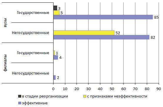 Результаты мониторинга московских вузов и филиалов