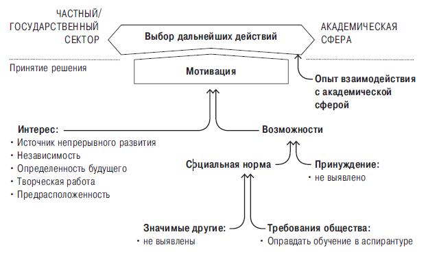 Мотивы выбора университета в качестве основного места работы