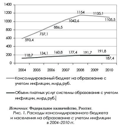 Расходы консолидированного бюджета и населения на образование с учетом инфляции