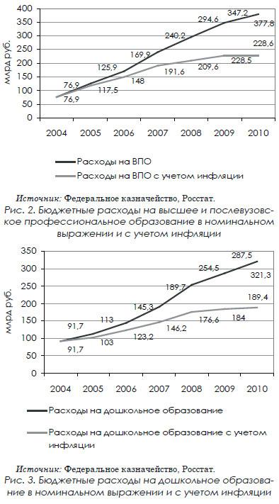 Бюджетные расходы на дошкольное образова- ние в номинальном выражении и с учетом инфляции