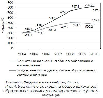 Бюджетные расходы на общее (школьное) образование в номинальном выражении и с учетом инфляции