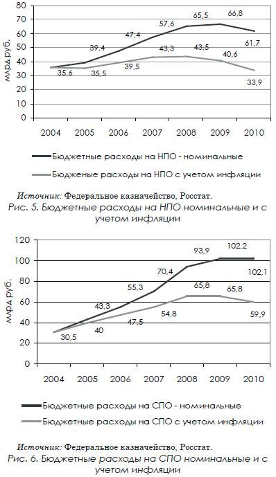 Бюджетные расходы на СПО номинальные и с учетом инфляции